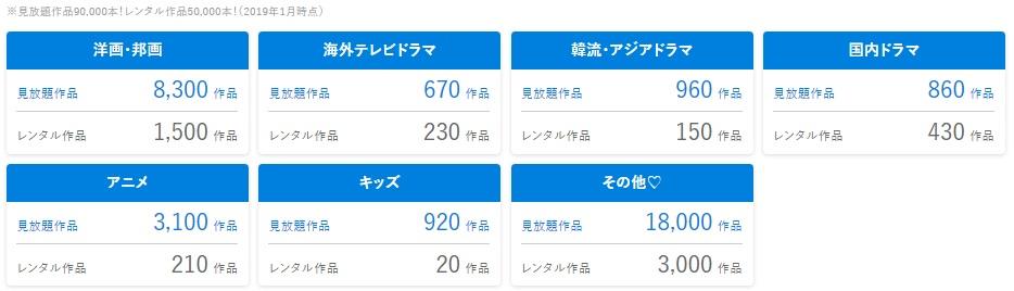 U-NEXTの視聴可能作品数